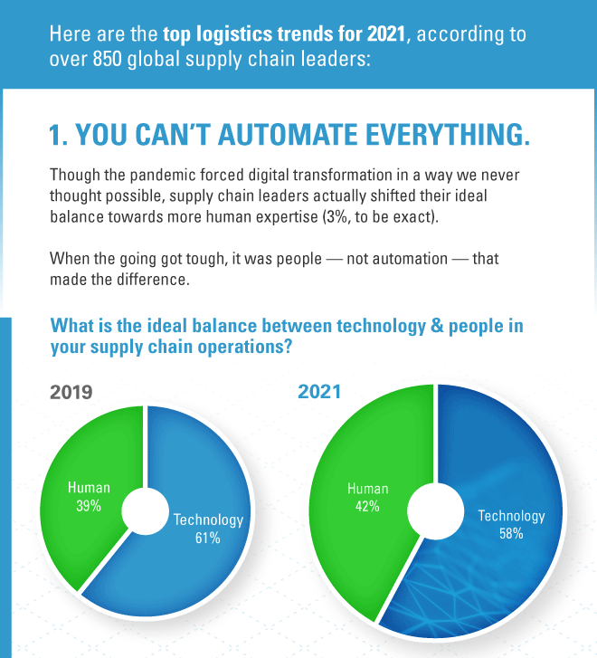 2021 Supply Chain Trend 1: you can't automate everything, and shippers favored 3% more human interaction versus 2 years ago.