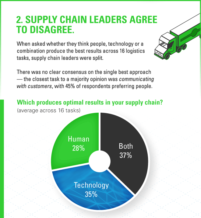 2021 Supply Chain Trend 2: Supply chain leaders agree to disagree, with one-third favoring people, one-third favoring automation, one-third favoring both.