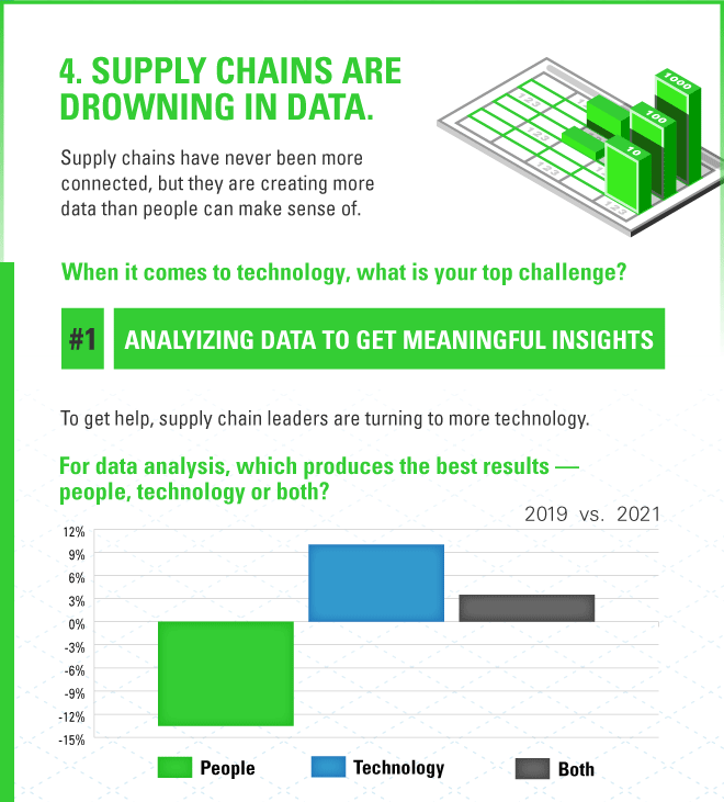 2021 Supply Chain Trend 4: supply chain leaders have a hard time figuring out what to do with data