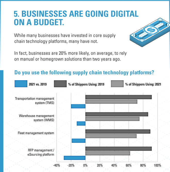 2021 Supply Chain Trend 5: business are spending less on technology systems, with a 20% drop in TMS usage