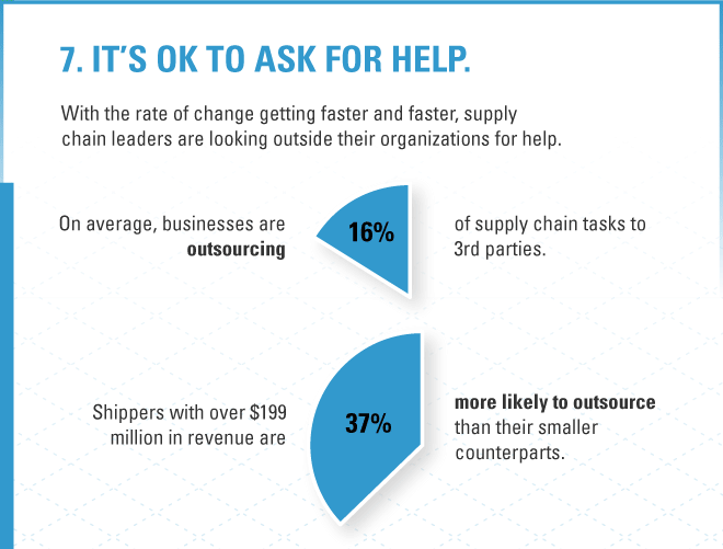 2021 Supply Chain Trend 6: shippers are outsourcing, with larger businesses 37% more likely to outsource logistics