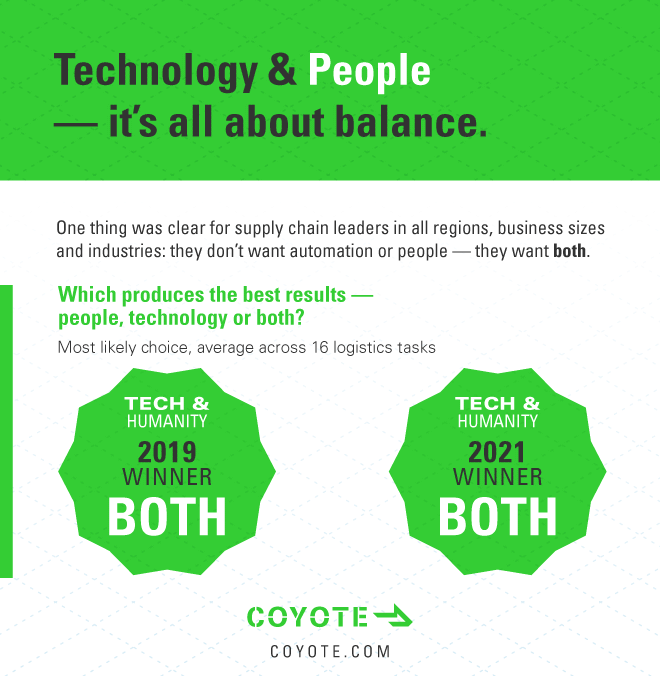 """The biggest supply chain trend in 2021 is balancing people and technology: """"both"""" is the most commonly selected answer."""