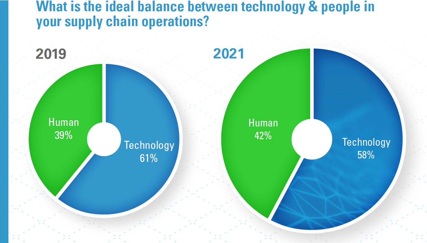 technology vs. humanity 2019 vs. 2021 pie chart, showing 42% human 58% technology