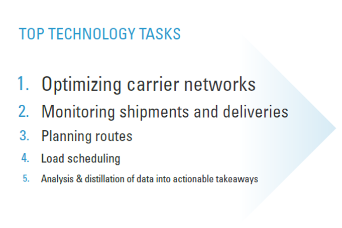 top technology tasks in supply chain operations