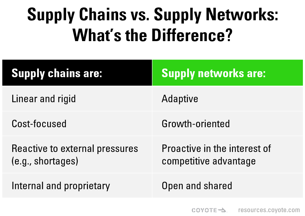 supply chains vs. supply networks, table of differences