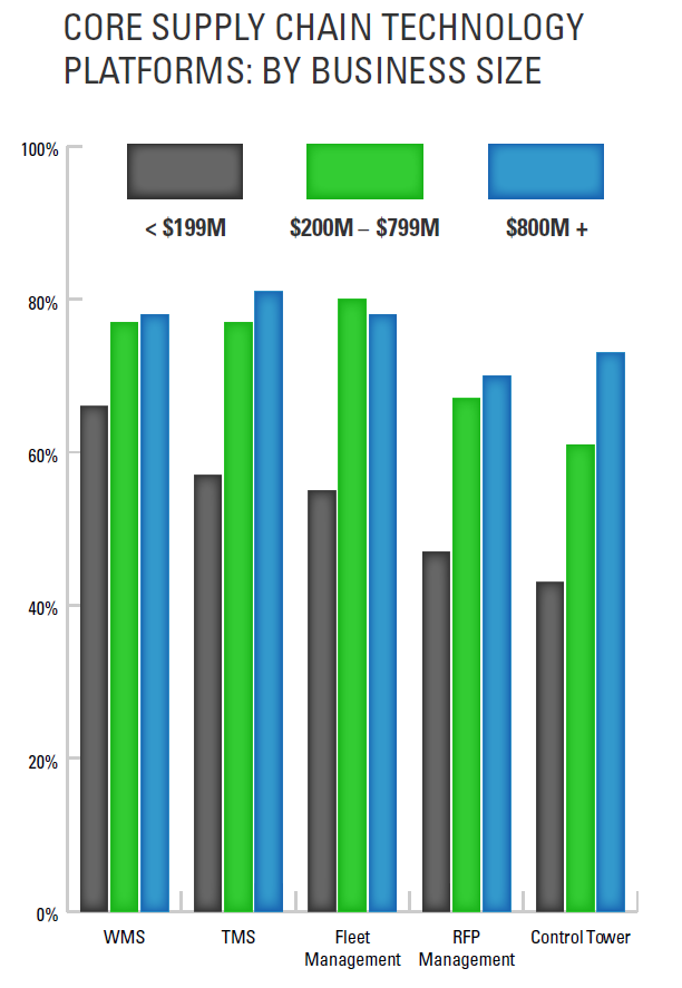 core supply chain technology platforms (TMS, WMS, RFP platform) by business size