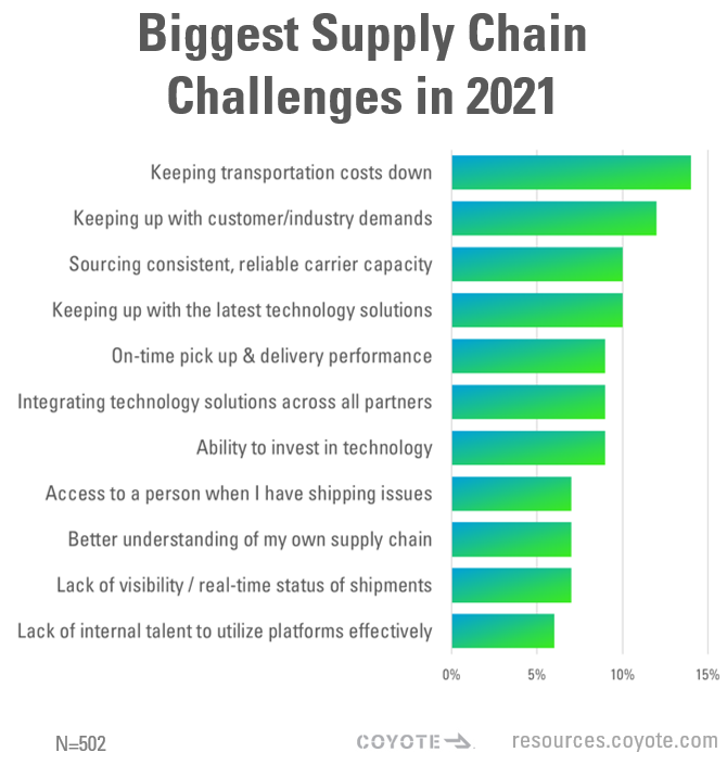 graph of biggest supply chain challenges for shippers in 2021