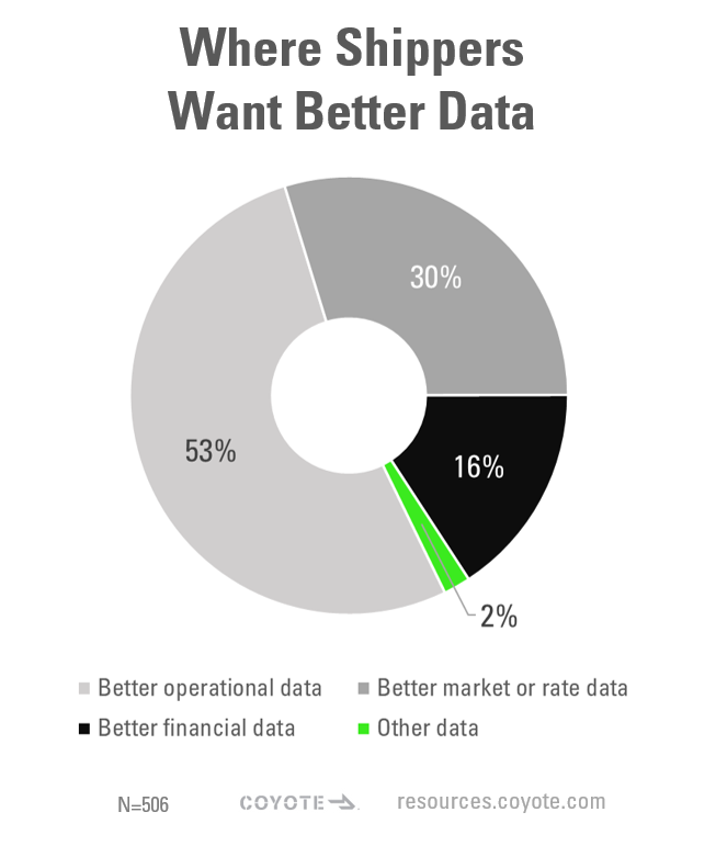 graph of data shippers think would help their companies mature in 2021