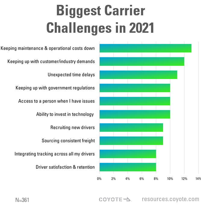 graph of top supply chain challenges for carriers in 2021