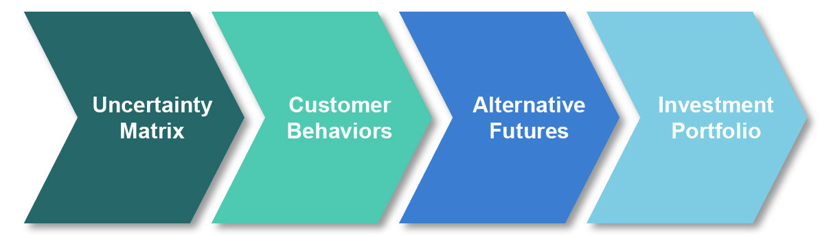 Navigating Uncertainty with FutureCasting - 4 step process diagram