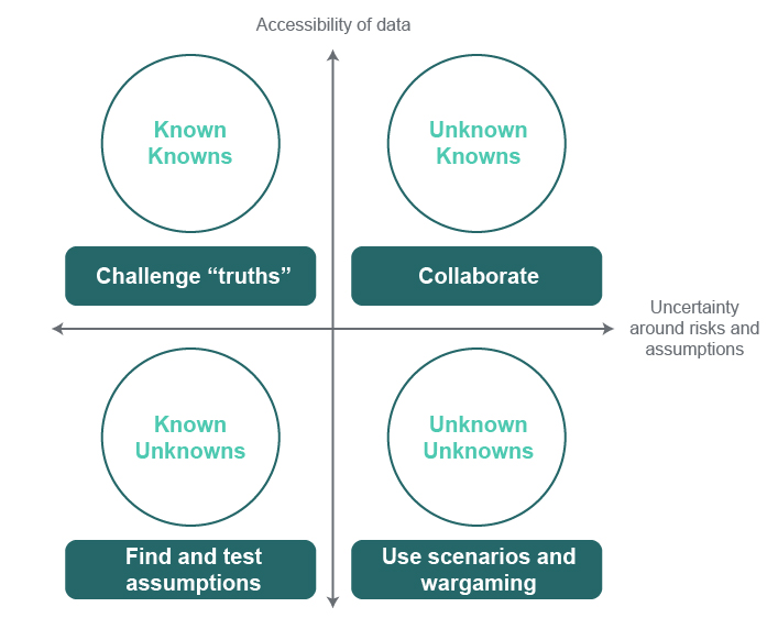 Navigating Uncertainty with FutureCasting - Uncertainty Matrix diagram