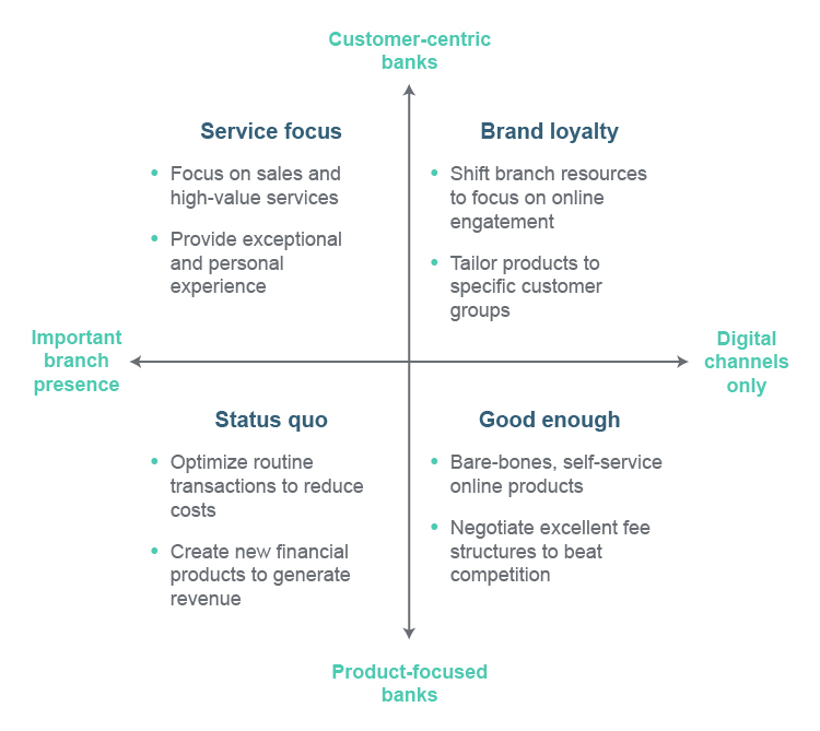 Navigating Uncertainty with FutureCasting - Retail banking FutureCasting diagram