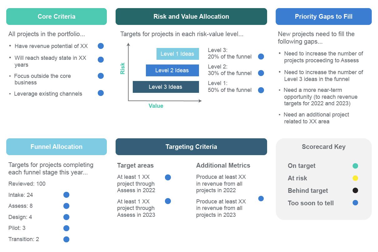 Navigating Uncertainty with FutureCasting - Sample Portfolio Map