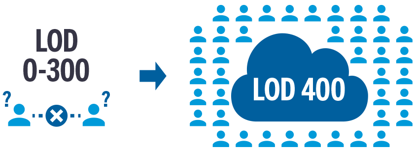 LOD 0-300 leaves guessing and LOD 400 improves understanding