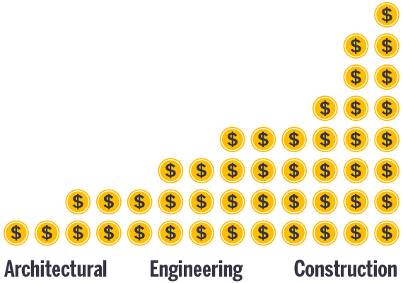 Cost division in a construction project between Architecture, Engineering and Construction