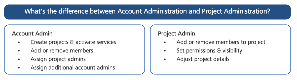 Getting Started with BIM 360 Account Administration