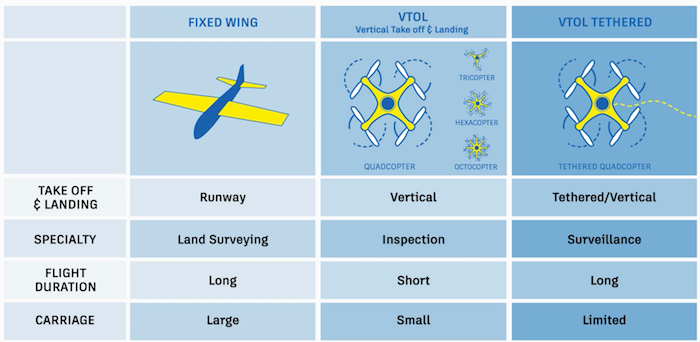 Types of Drones for Construction Management.png
