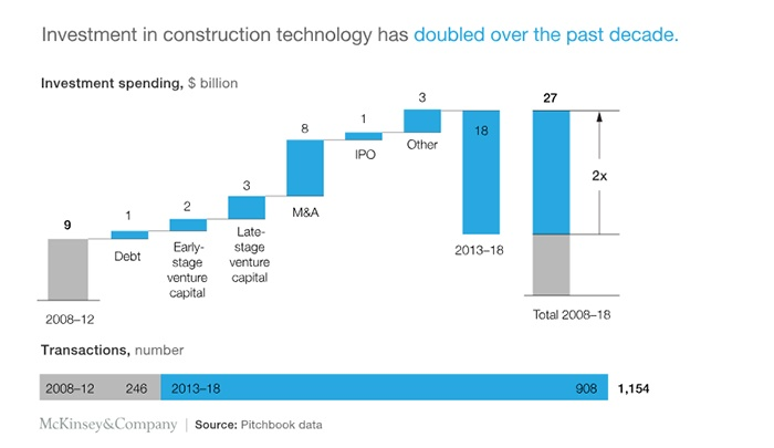 construction-technology-investment
