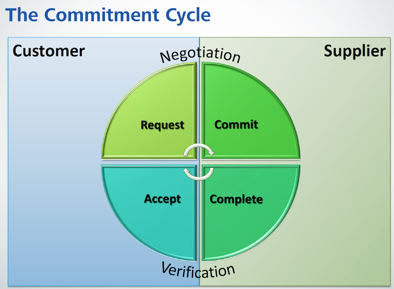 Lean Construction Commitment Cycle.png