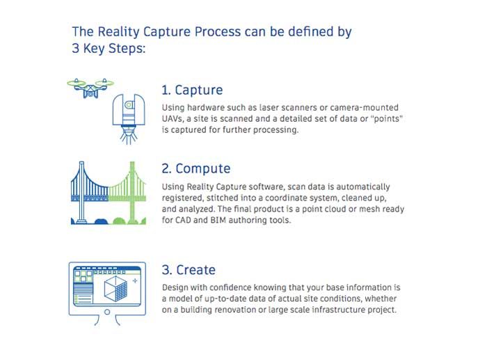 reality-capture-how-it-works