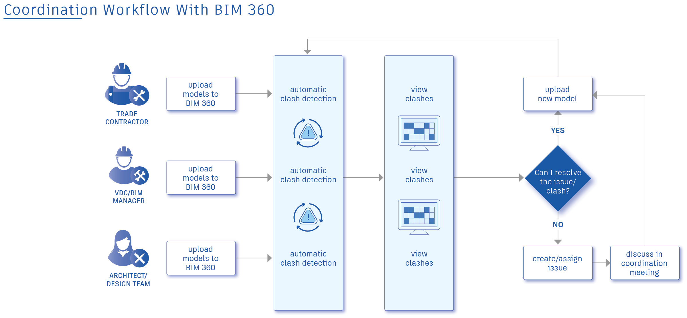 Coordination with BIM 360 Workflow