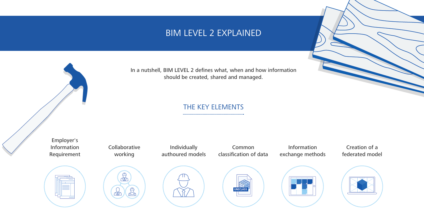 BIM Level 2 Infographic Explains Key Elements