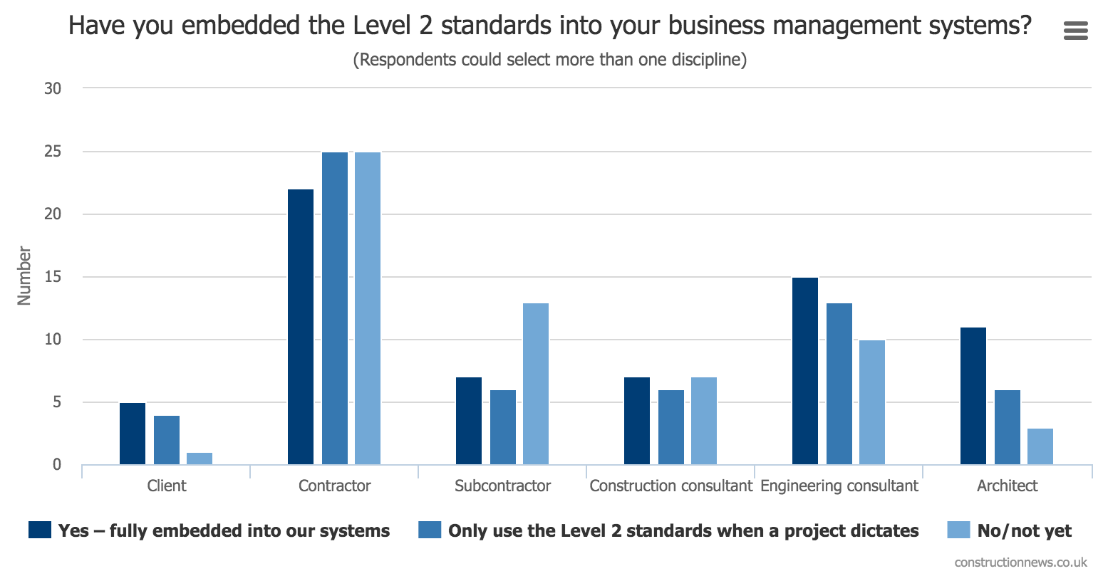 Construction News Report BIM Level 2 Readiness