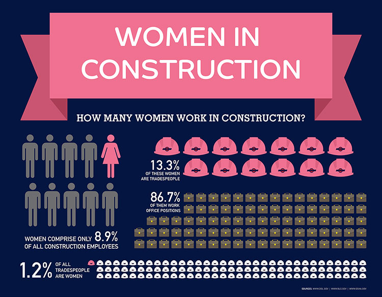 miron_construction_build_like_a_girl_women_in_construction_infographic_cropped