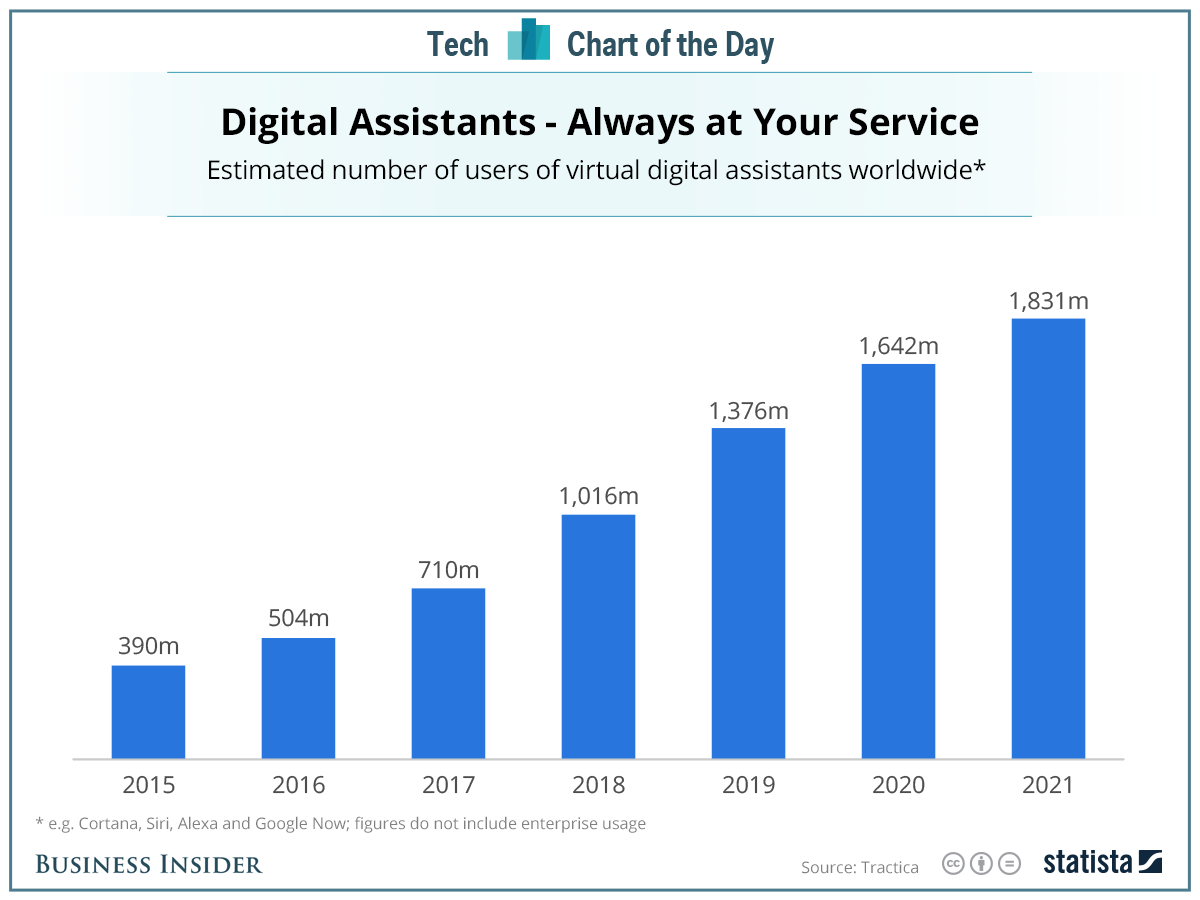 Bar graph showing rising popularity of voice assistants