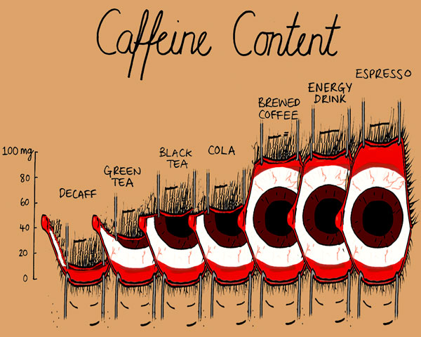 Chart of caffeinated beverages