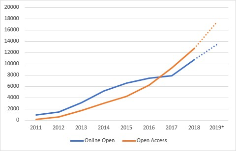 Chart depicting growth of Open Access at Wiley over time