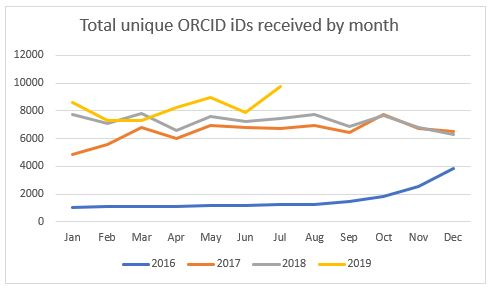Growth in ORCID iDs over time