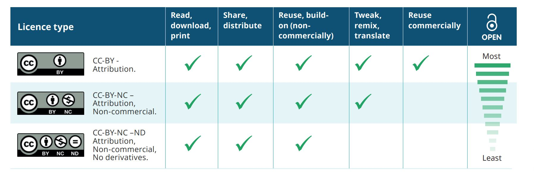 License Type Open Access Chart