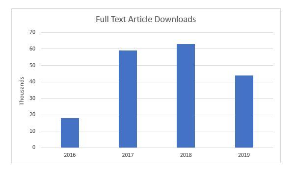 Article Downloads Bar Graph
