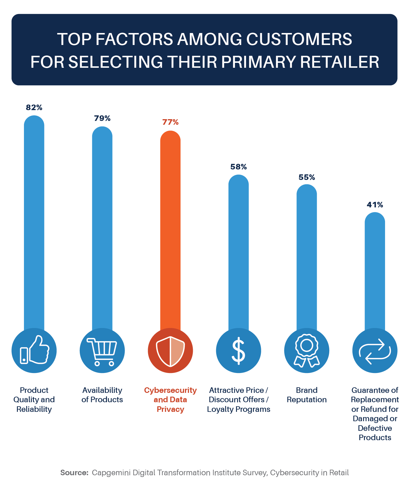 cybersecurity in retail