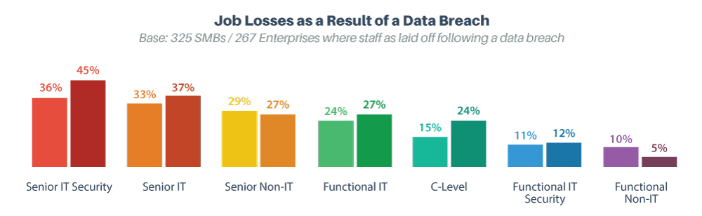 Job losses from data breach