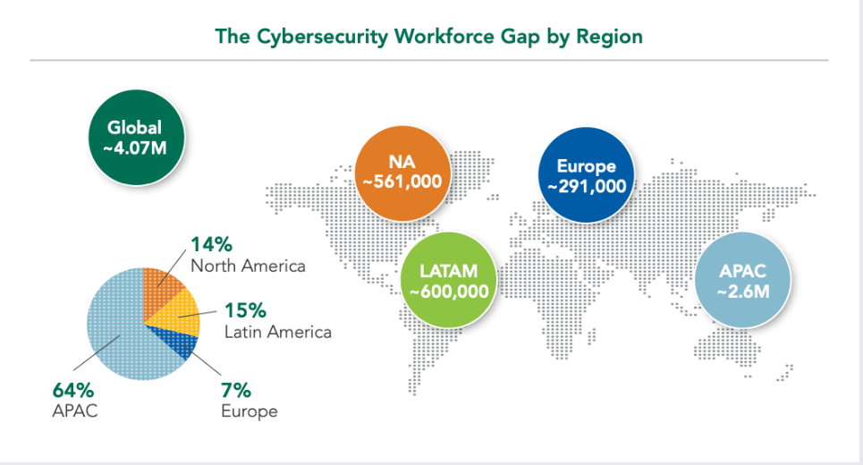 cybersecurity skills gap by region