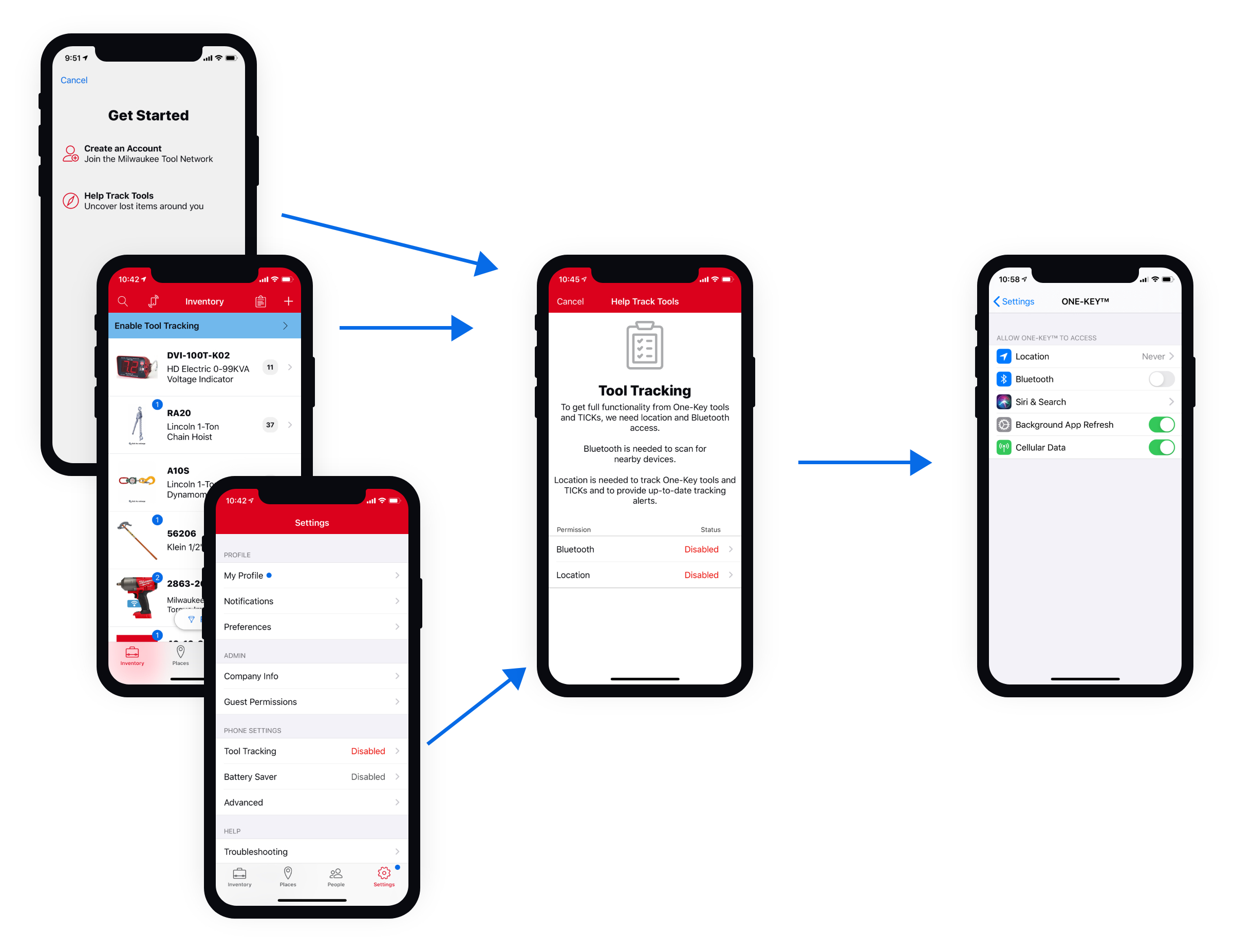 A diagram shows Bluetooth and location permissions needed to enable tool tracking in mobile app