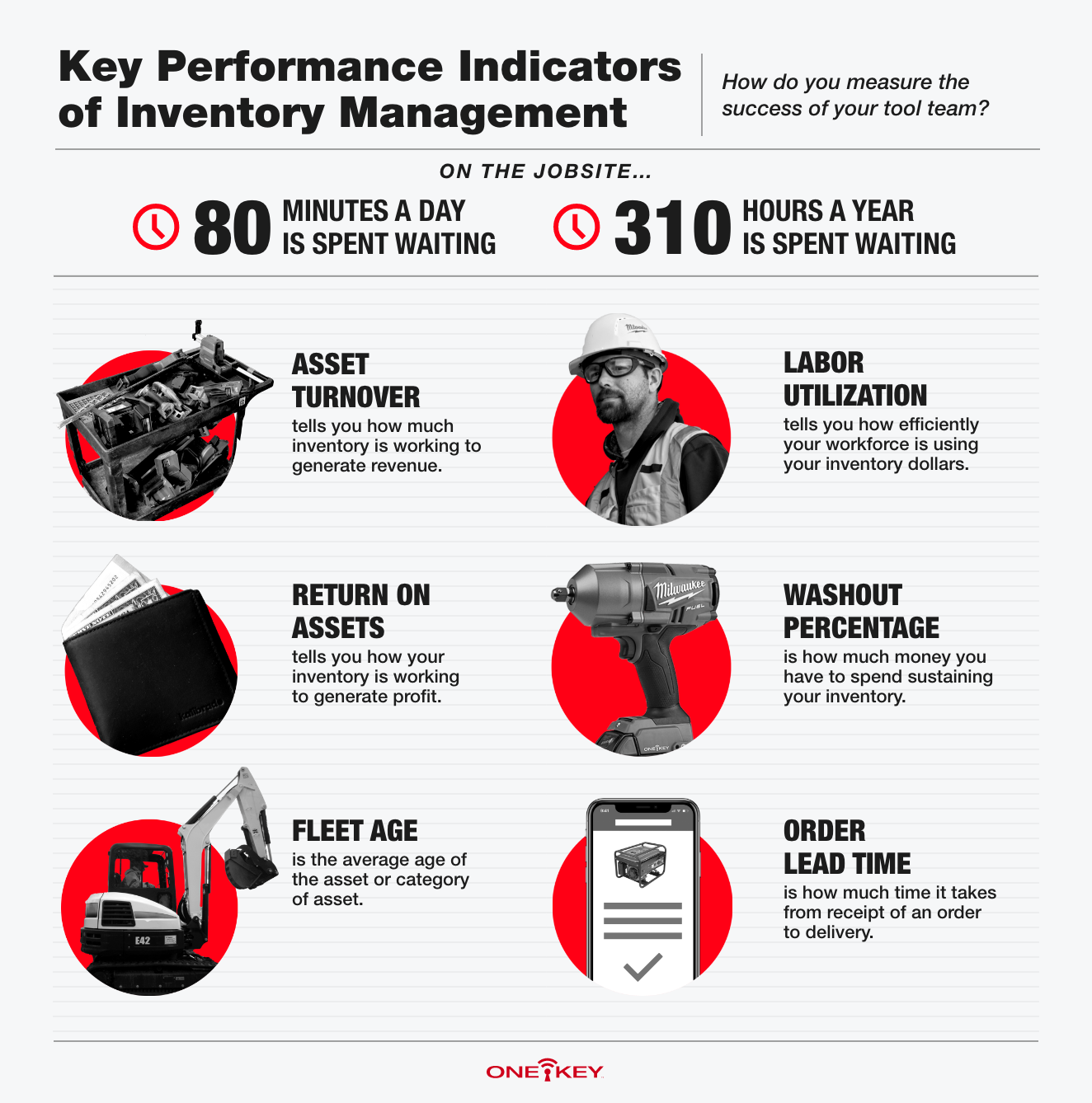 An infographic focuses on inventory management KPIs: asset turnover, return, labor, washout, fleet age, and order lead time