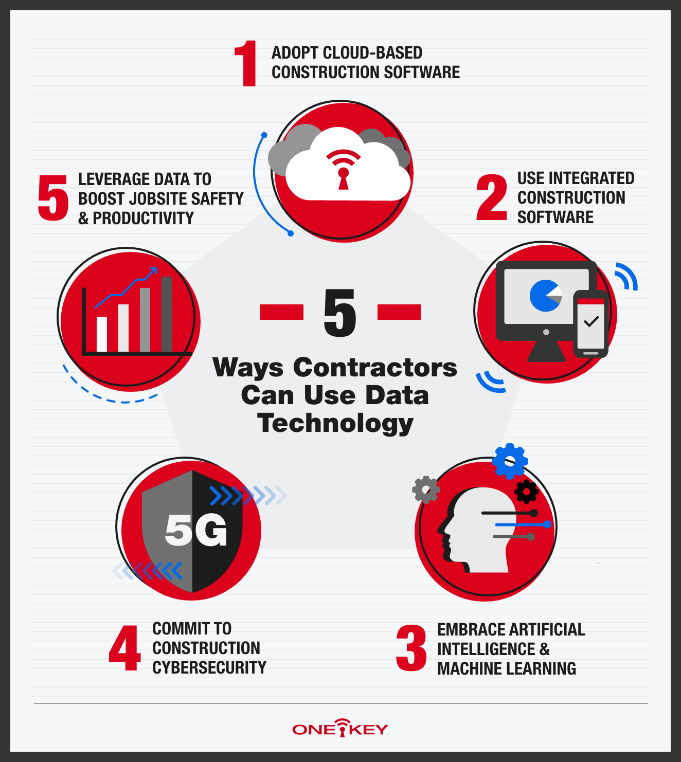 An infographic detailing 5 ways to implement data on construction sites