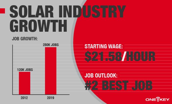 Infographic depicts solar panel job outlook, growth, and pay