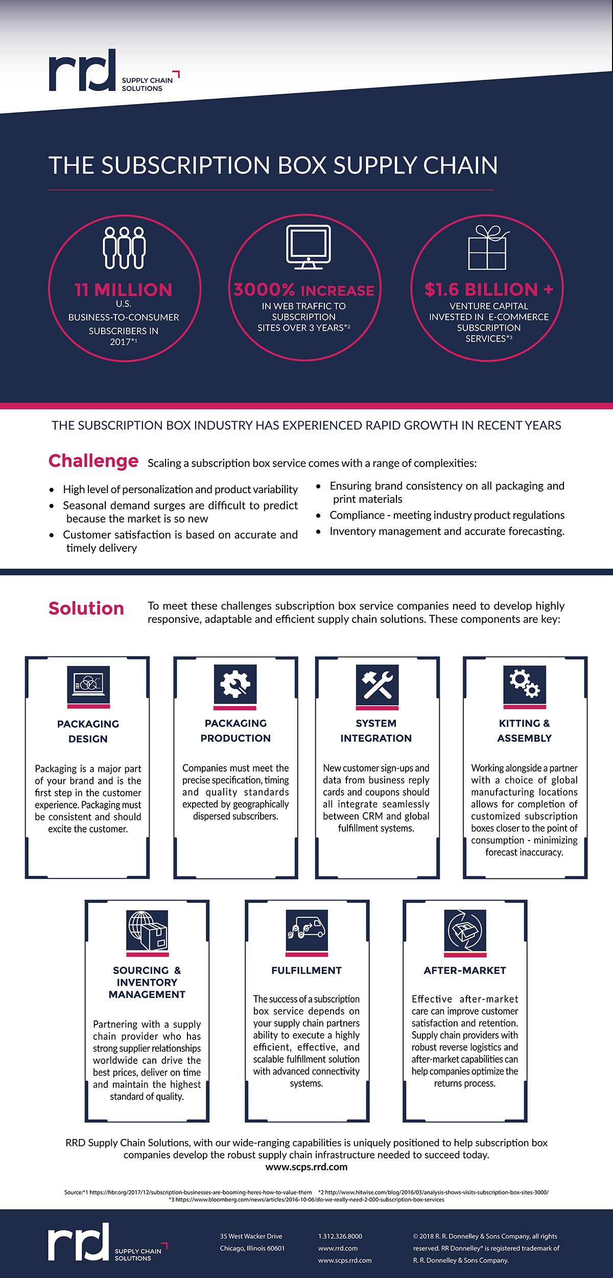subscription box supply chain infographic
