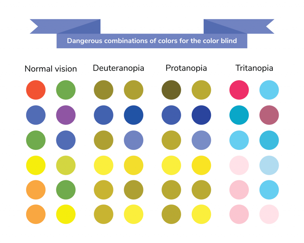 a graphic showing a multitude of color combinations that are difficult to distinguish for those with color blindness