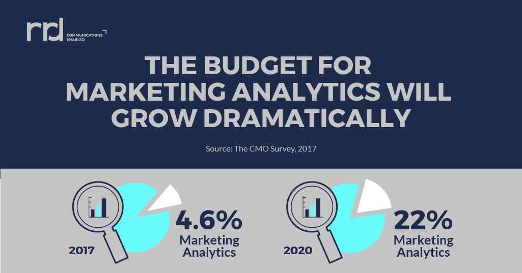 A chart showing the expected growth in marketing analytics.
