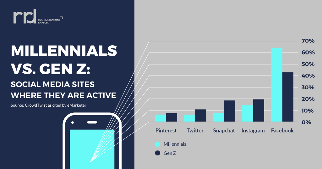 infographic showing a comparison between millennials and gen z on which social media platforms they use and prefer
