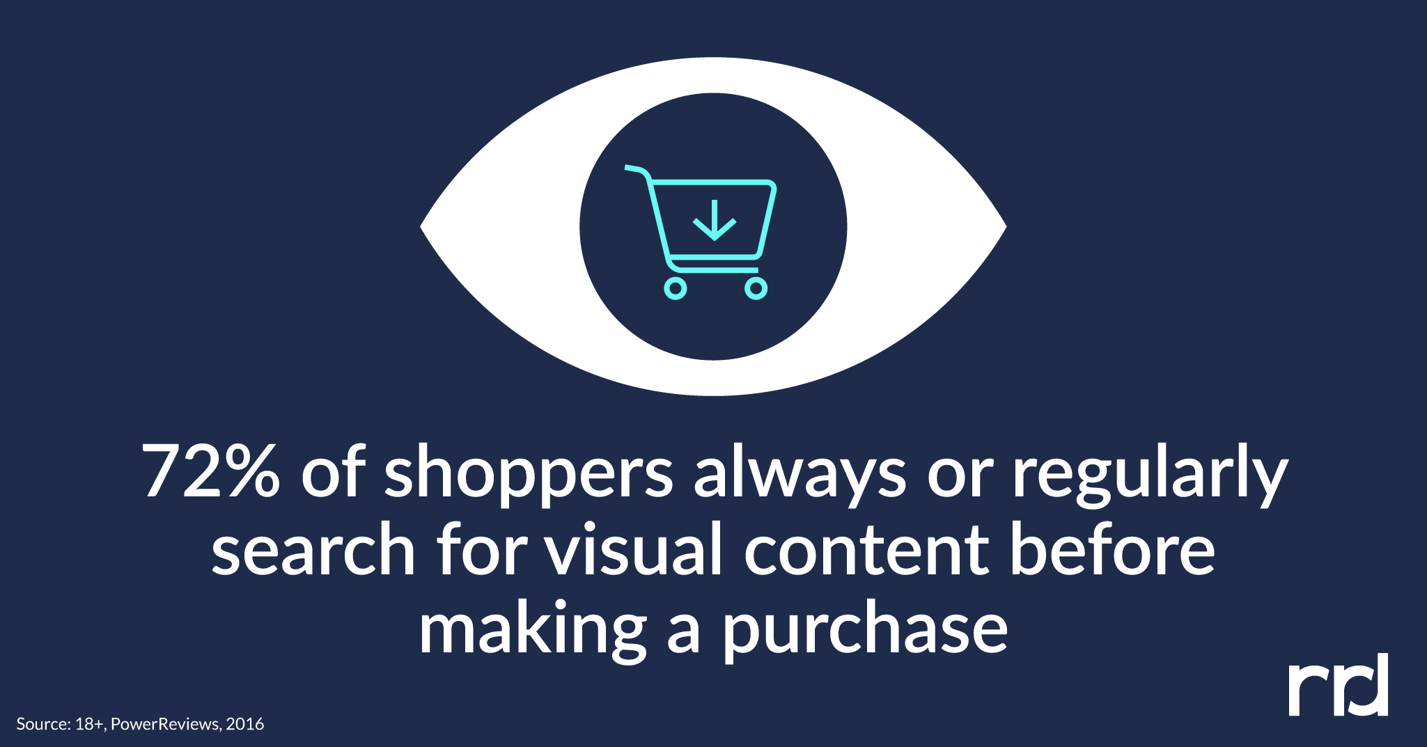 Shoppers search for visual content before making a purchase