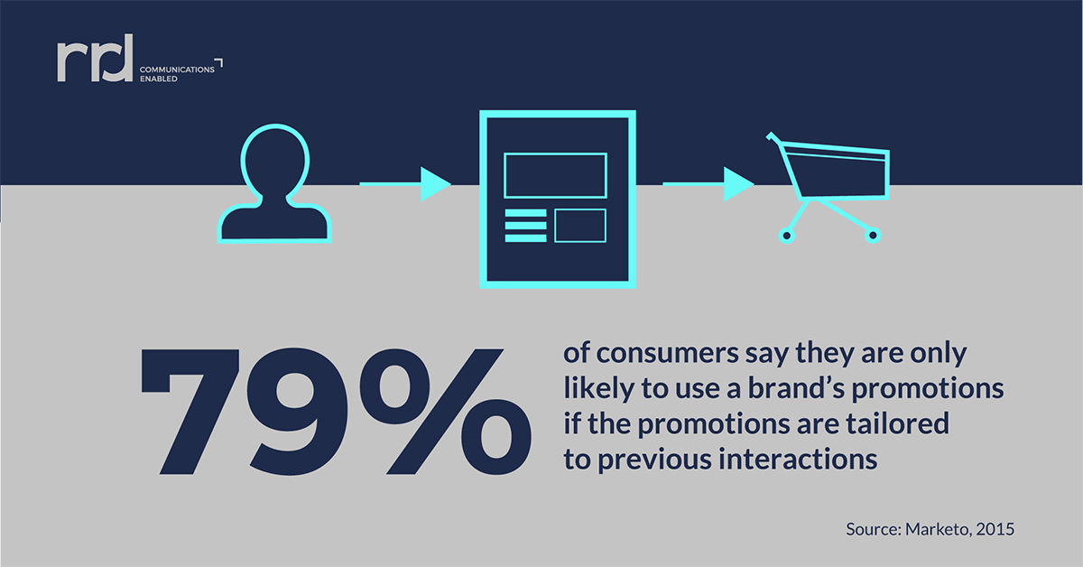 graphic displaying personalized marketing statistic