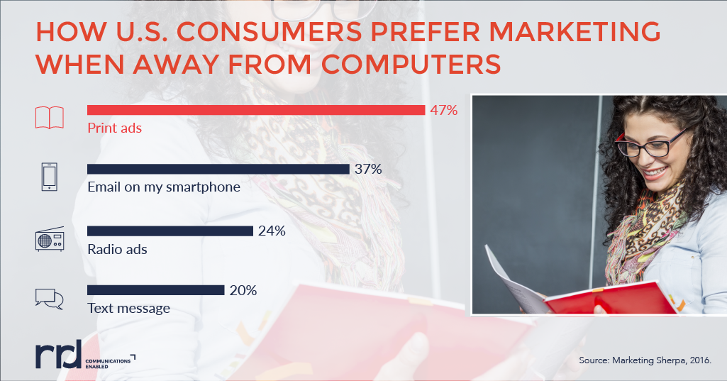 graphic showing how US consumers prefer print marketing, such as direct mail, when away from computer screens