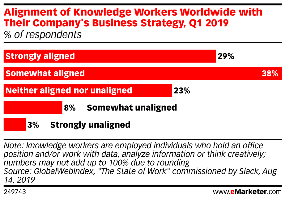 infographic from Q1 2019 that shows percentage of knowledge workers that align with their company's business strategy