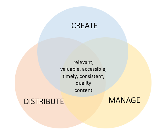 "A Venn diagram shows three overlapping circles for ""create,"" ""distribute,"" and ""manage."" Where the circles overlap, the words ""relevant, valuable, accessible, timely, consistent, quality content"" appear."